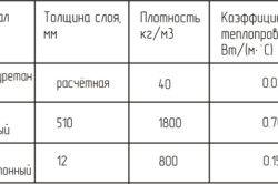Таблиця розрахунку товщини теплоізодяціі стіни житлового будинку