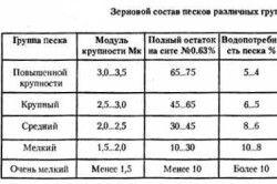 Таблиця теплових втрат