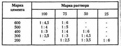 Таблиця співвідношення цементу і піску