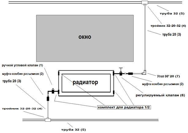 Схема радіаторів опалення.