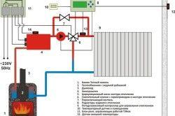 Схема організації системи опалення двоповерхового приватного будинку.
