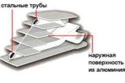 Схема біметалічного радіатора.