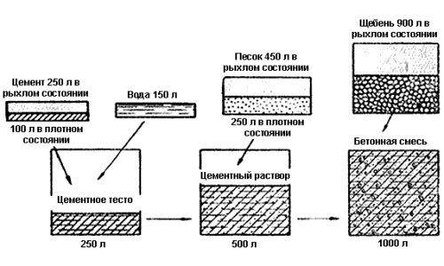 Фото - Витрата куба бетону для закладки фундаменту