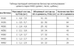 Таблиця пропорцій інгредієнтів цементного складу