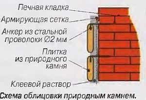 Схема облицювання печі
