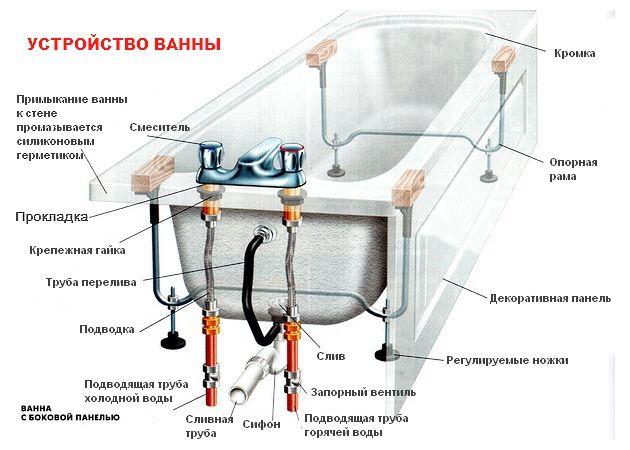 Пристрій змішувачів у ванній