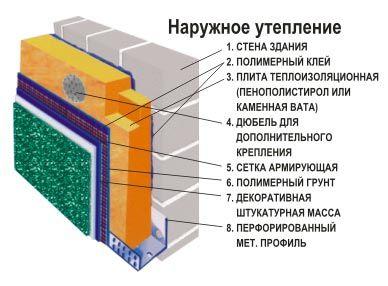 Схема утеплення лазні з піноблоків