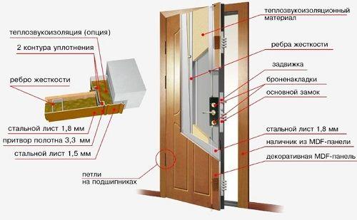 Фото - Різні розміри металевих дверей