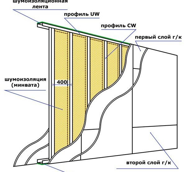 Схема пристрою перегородки з гіпсокартону з шумоізоляцією