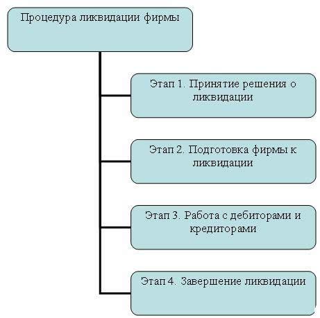 етапи ліквідації