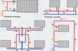 Схеми підключення системи опалення