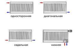 Схема підключення радіаторів опалення