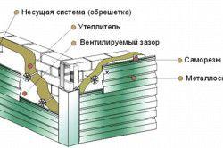 Схема монтажу металосайдингу