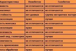 Порівняння властивостей пінобетону і газоблоку