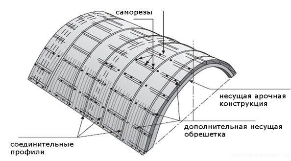 Фото - Розміри листового полікарбонату
