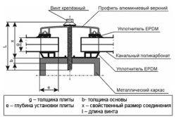 Схема кріплення полікарбонатних плит до металевого каркасу.