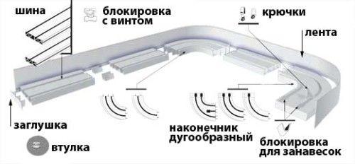 Схема пристрою гардини