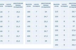 Таблиця для розрахунку складок римських штор в залежності від довжини