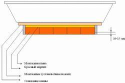 Схема кріплення ванни до стіни