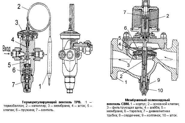Схема вентилів: терморегулювальний, мембранний.