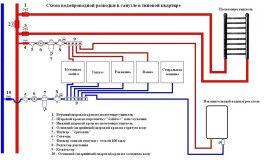Розлучення водопровідних труб