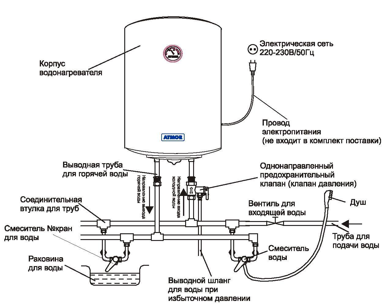 Схема стикування поліпропіленових труб для внутрішньої каналізації