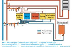 Колекторна схема розводки водопроводу