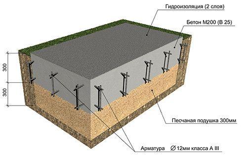 Фото - Рецепт бетону м200