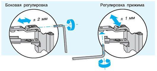 Схема регулювання притиску вікна