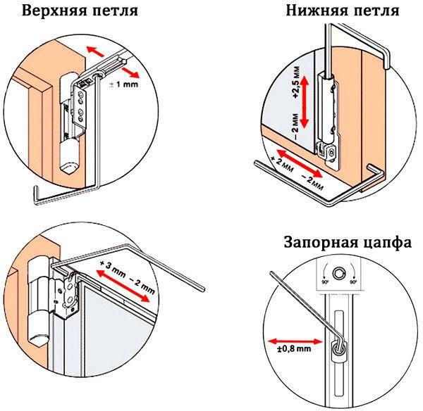 Схема регулювання балконних дверей