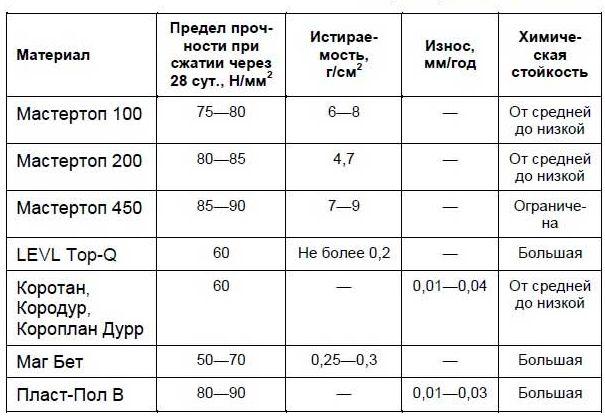 Порівняльні техніко-економічні характеристики топінгів.