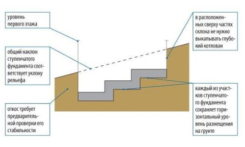 Фото - Рекомендації по влаштуванню фундаменту на схилі