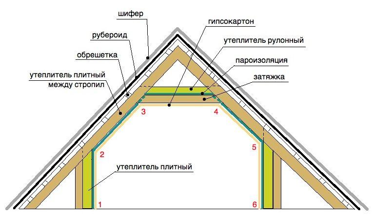 Фото - Рекомендації по утепленню даху пінополістиролом
