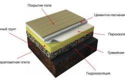 Утеплення підлоги мінеральною ватою