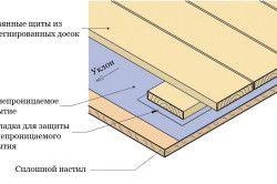 Схема теплоізоляції підлоги веранди