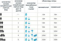 Рекомендації по вибору накопичувального водонагрівача