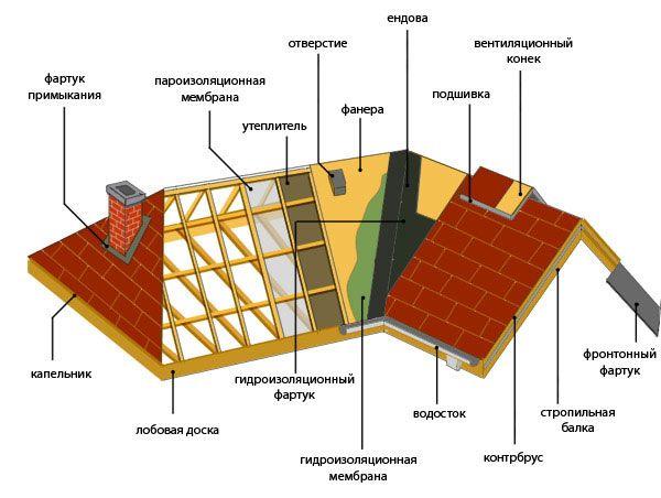 Фото - Реконструкція даху: визначаємо обсяг робіт