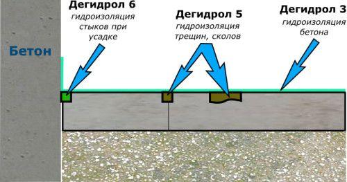 Ремонт бетонної підлоги своїми руками