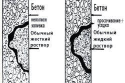 Схема ремонту бетону