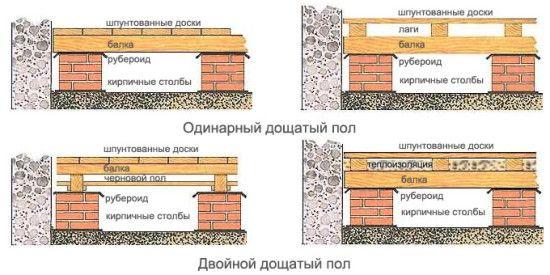 Фото - Ремонт дерев'яної підлоги з мінімальними витратами