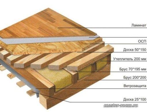 Схема пристрою деревяної підлоги