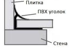 Схема укладання плитки в кутку