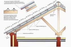 Схема пристрою шиферного даху