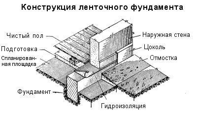 Фото - Ремонт стрічкового фундаменту цегляного будинку