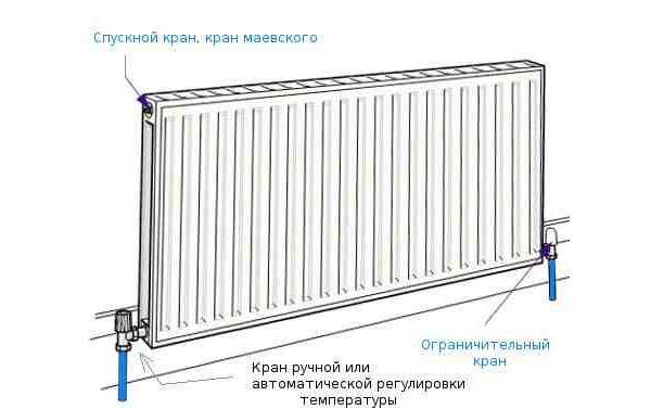 Схема підключення сталевого радіатора