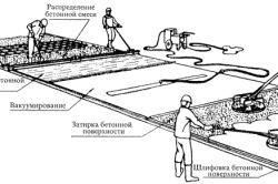 Схема влаштування бетонної підлоги по грунту