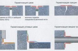 Герметизація деформаційних швів бетонних підлог