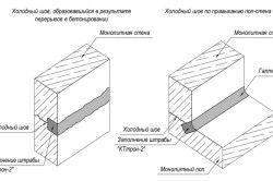 Схема ремонту швів в бетоні