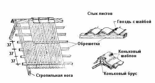 Фото - Гумові покриття для даху