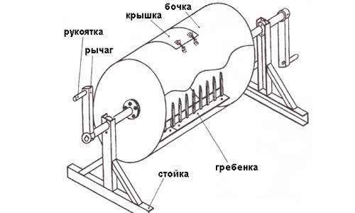 Схема саморобної бетономішалки з бочки